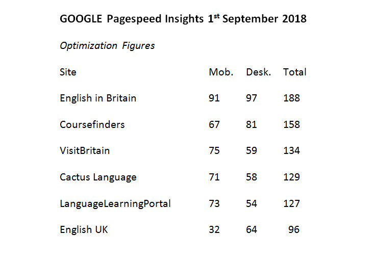 comparative pagespeed insights scores